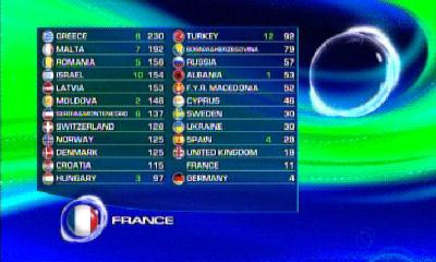 eurovision final table