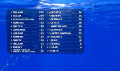 eurovision results table