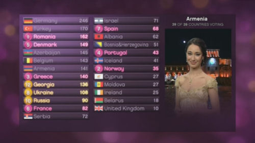 Eurovision Song Contest 2010 Results