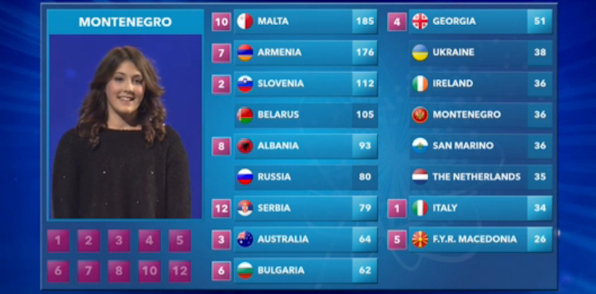 junior eurovision song contest 2015 results. Black Bedroom Furniture Sets. Home Design Ideas